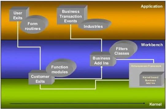 Evolution of SAP Enhancement Concepts