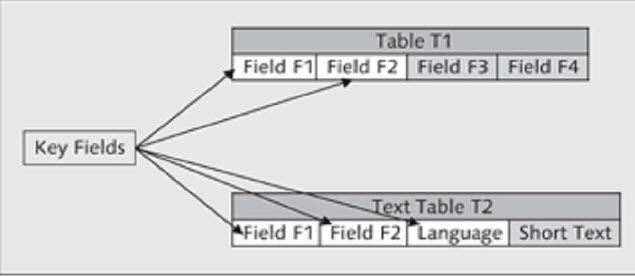 how-to-create-text-table