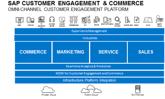 SAP Customer Engagement & Commerce Suite(CEC Suite)