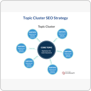 Topic Cluster SEO Strategy