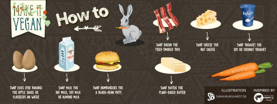 Foodillustration mak it vegan