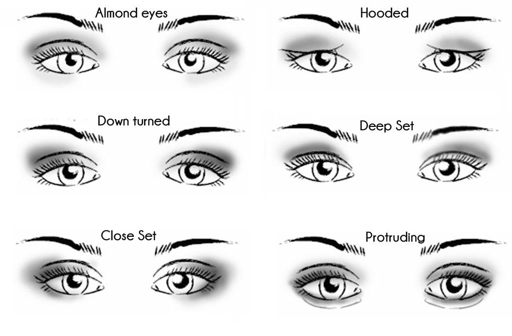 Hooded Eye Makeup Diagram.5 Makeup Tips For People With Hooded Eyes Sarahnajafi Com