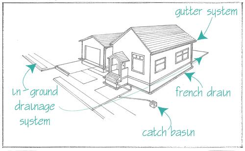 Yard Drainage in Landscape Design on Landscape Drainage Design  id=54224