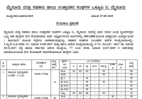 Mysore Milk Union Limited - MYMUL Recruitment- Apply for 333 Various Posts, Last Date Oct 09 1