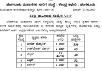 BMTC Apprenticeship: Apply for 695 Posts, Read Full Details 1