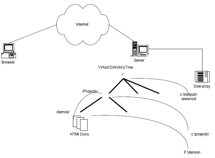Internet Server Topology