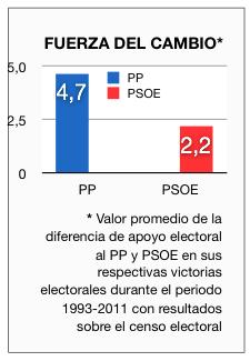 """Imagen de """"la fuerza del cambio"""" en las elecciones españolas"""