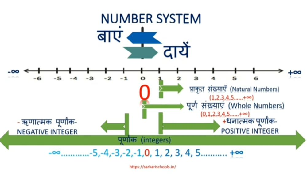 You are currently viewing Number System in hindi | सँख्या पद्धति क्या है | Full Concept Number System in Math With Example | Best Explanation 0 to Infinity