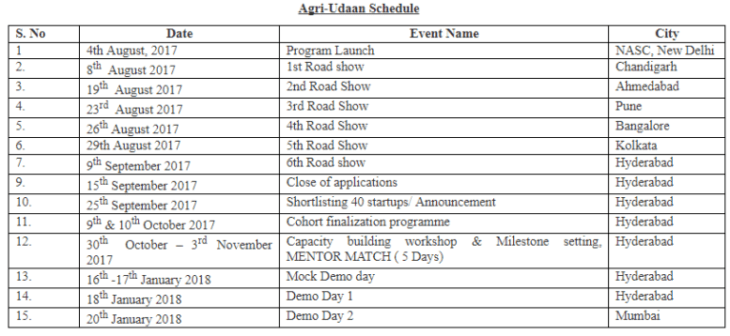 Agri Udaan program road show schedule