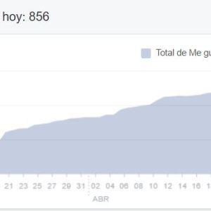 aumento de seguidores con publicidad en facebook - Altea y Dénia - Agencia de publicidad Alicante