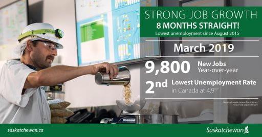 Lowest Unemployment Rate Since 2015 And 9,800 New Jobs Economic Development SouthWest Saskatchewan  Unemployment Rate Saskatchewan Jobs Government of Saskatchewan