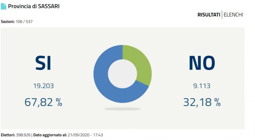 Referendum, i primi dati a Sassari: il si oltre il 67%