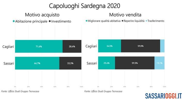 Mercato immobiliare a Sassari: aumenta la richiesta di case indipendenti