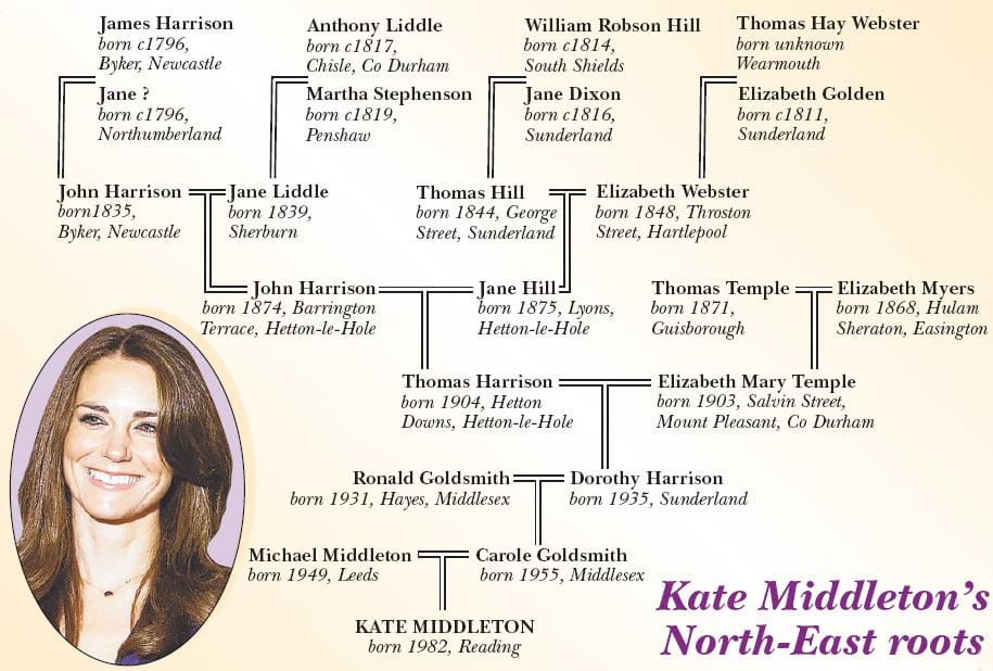 More on Kate Middleton's Family Tree