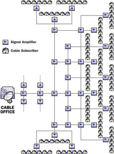 Image result for how cable tv works