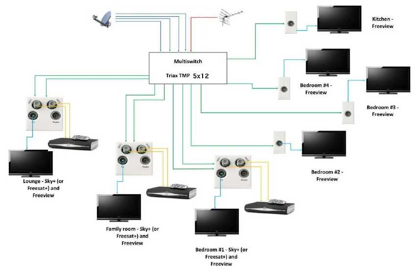 Sky Wiring Diagram: Sky Multiroom Wiring Diagram - Dolgular.com,Design