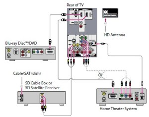 How To Hook Up Home Theater System Diagrams