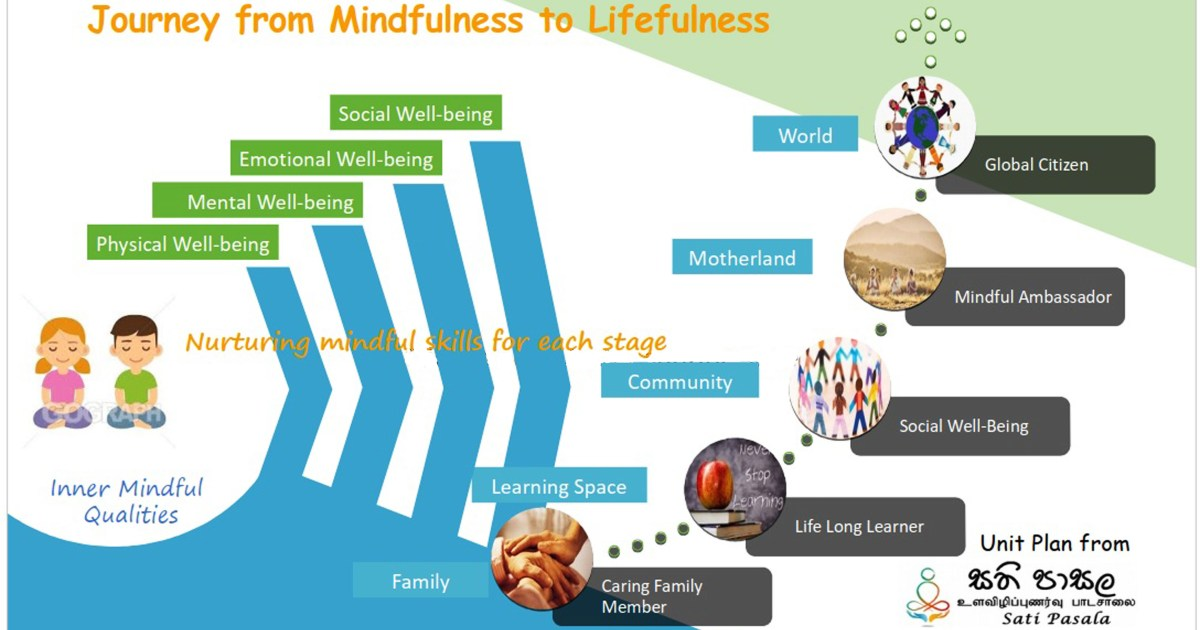 The journey of Mindfulness to Lifefulness