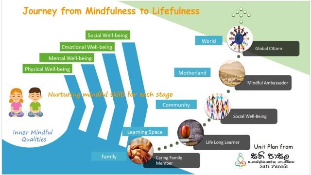 Journey of Mindfulness to Lifefulness