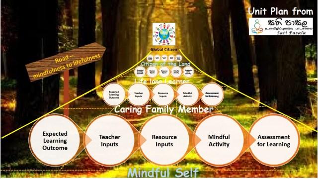 Path of mindfulness to lifefulness