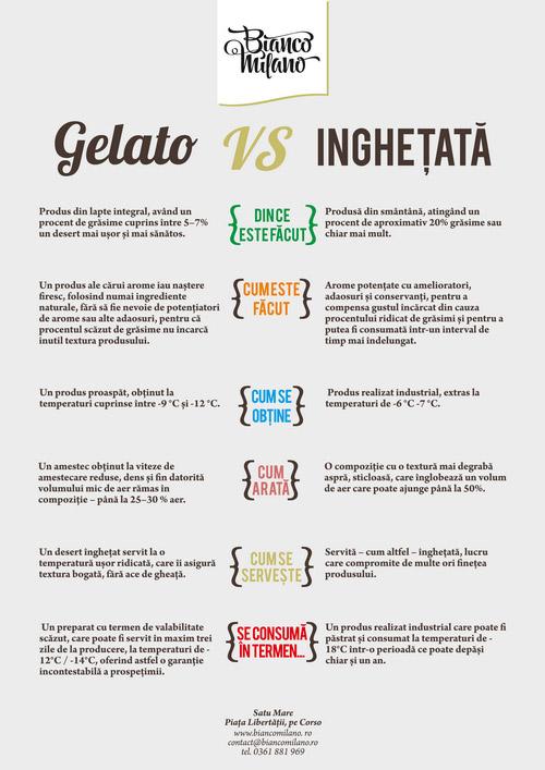 Bianco-Milano_gelato_vs_inghetata