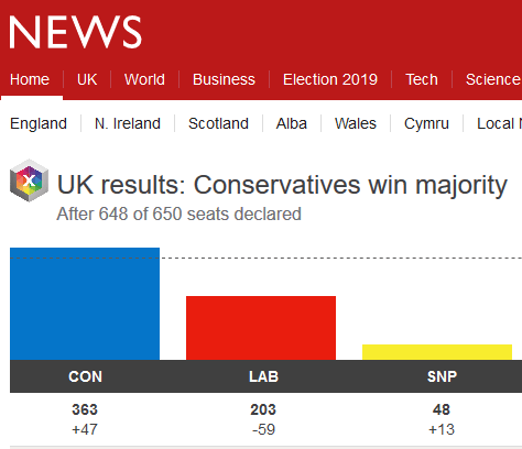 BBC news screen shot of 2019 election results