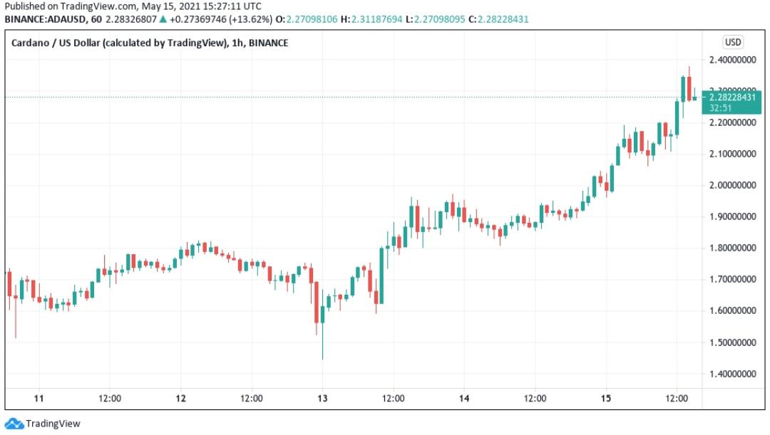 مخطط شمعة ADA / USD على مدار الساعة (Binance). المصدر: Tradingview