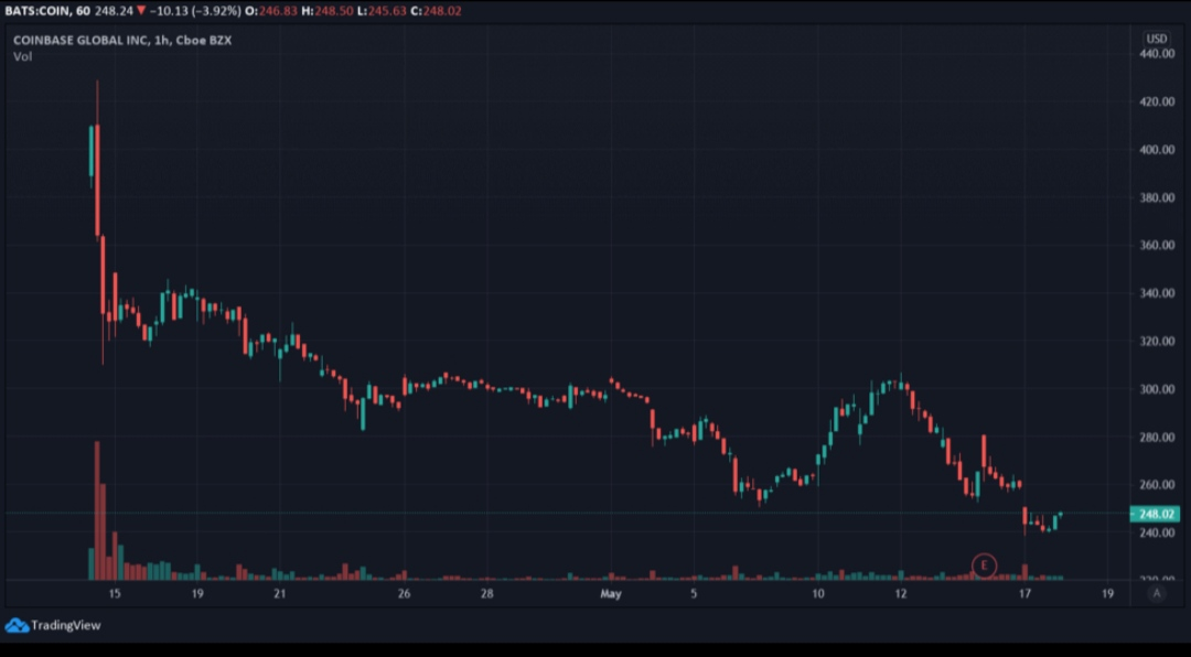 سعر سهم Coinbase. الصورة: Tradingview