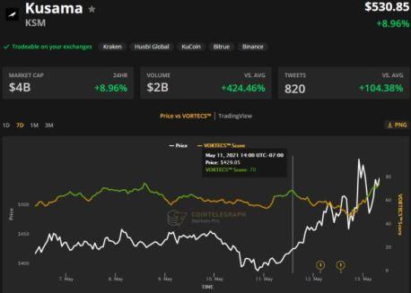 درجة فورتكس™ (باللون الأخضر) مقابل سعر KSM. المصدر: أسواق كوينتيليغراف الاحترافية