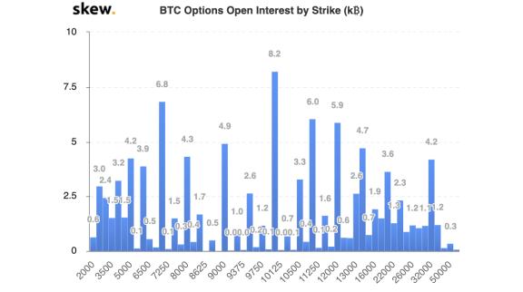 الفائدة المفتوحة على خيارات BTC عن طريق الإضراب. المصدر: