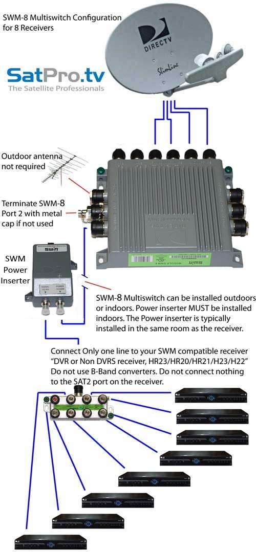 9_receiver_2 swm 16 wiring diagram roslonek net,Dtv Wiring Diagrams