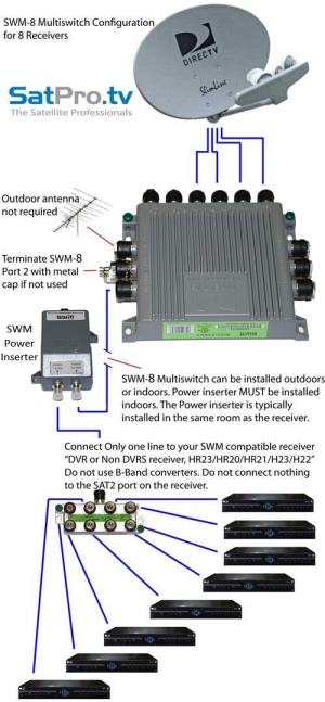 SWM8 Single Wire MultiSwitch (8 Channel SWM) from DIRECTV SWM8 multiswitch