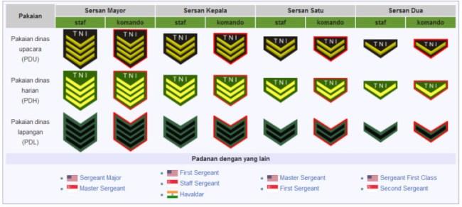 Pangkat TNI Bintara