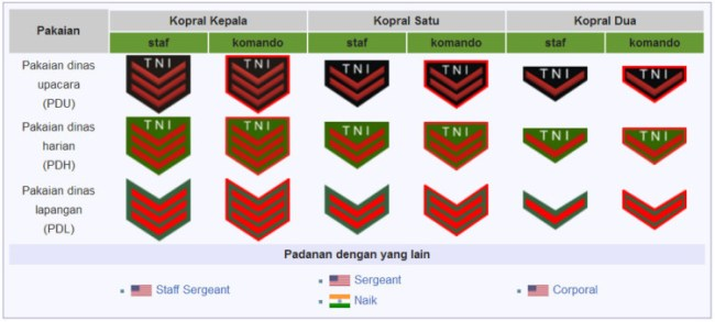 Pangkat TNI Tamtama Kepala
