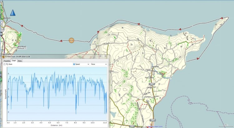 Day 3 GPS track (SpeedDistance Graph)