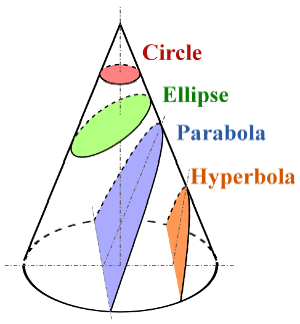 Conic sections by Hypatia,5 famous women mathematicians who changed the world