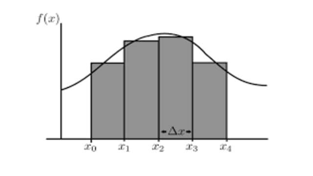 Properties of Definite Integrals