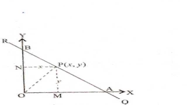Equation of Straight Lines