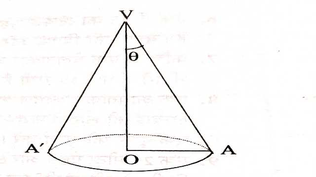 Surface Area and Volume of Cone