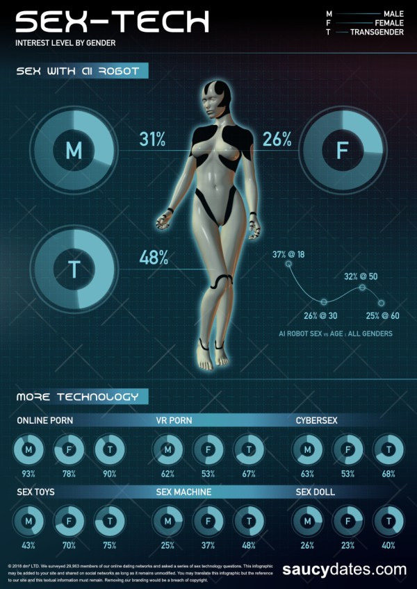 Sex technology infographic