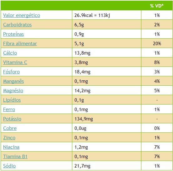 Tabela Nutricional do jambo