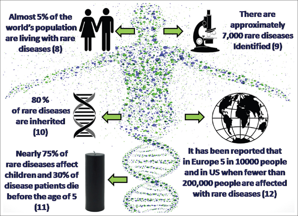 An Overview Of Rare Genetic Disorders And Recent