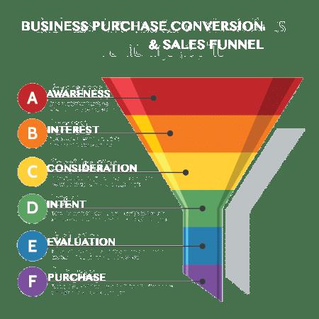 consumer journey funnel