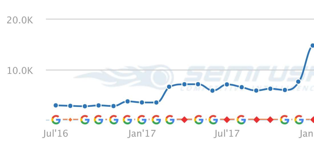 seo traffic spike