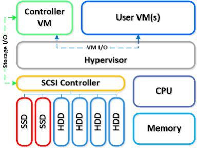Nutanix CVM Memory sizing guidelines