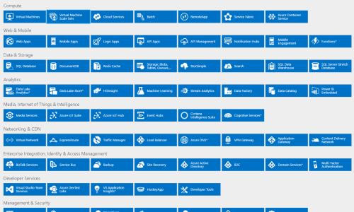 Interactive Azure Platform