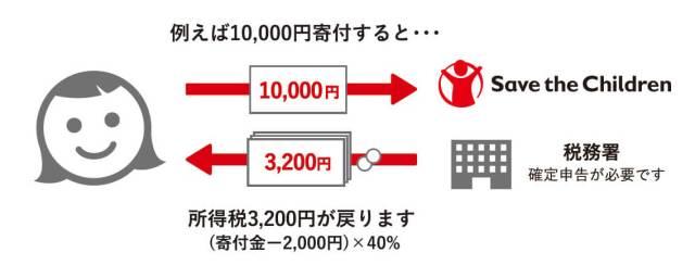 例えば10,000円寄付すると所得税3,200円が戻ります(寄付金 - 2,000円)×40% 税務署へ確定申告が必要です。