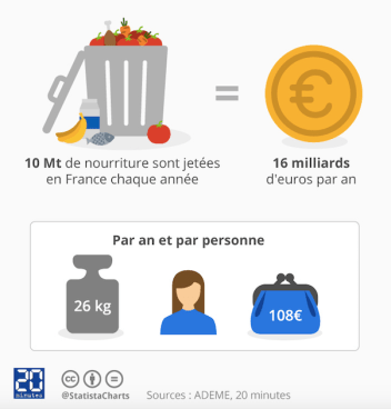 infographie-gaspillage-alimentaire-saveeat