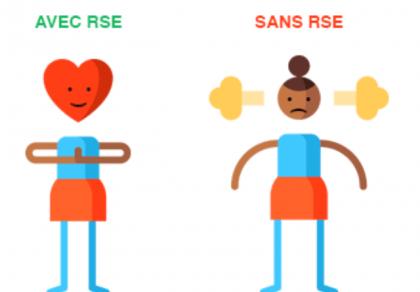 l'humeur des salariés grâce aux activités RSE varie