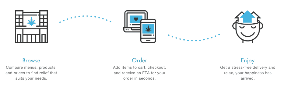 Get Nugg - Coupon Codes - Discounts - Promo - Cannabis Delivery Online Marijuana - California - Los Angeles - Save On Cannabis